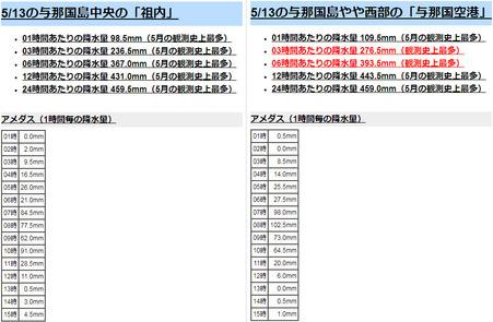 yonagunirain20190513.jpg